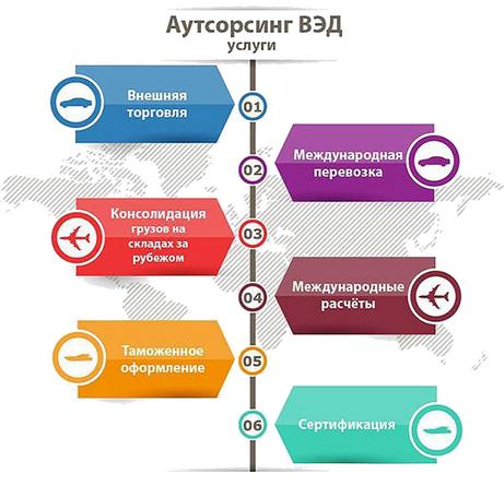 Составляющие услуги аутсорсинга ВЭД